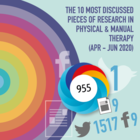 The 10 Most Discussed Pieces of Research in Manual & Physical Therapy: Apr-Jun 2020 [Infographic]