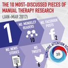 The 10 Most Discussed Pieces of Research in Manual Therapy: Jan-Mar 2017 [Infographic]