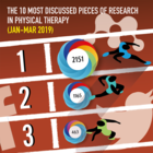 The 10 Most Discussed Pieces of Research in Physical Therapy: Jan-Mar 2019 [Infographic]