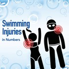 Swimming Injuries in Numbers [Infographic]