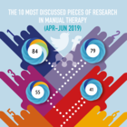 The 10 Most Discussed Pieces of Research in Manual Therapy: Apr-Jun 2019 [Infographic]