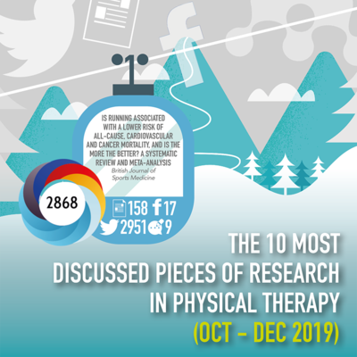 The 10 Most Discussed Pieces of Research in Physical Therapy: Oct-Dec 2019 [Infographic]