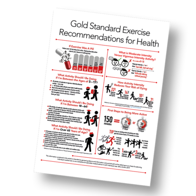 Gold Standard Exercise Recommendations for Health Infographic Poster