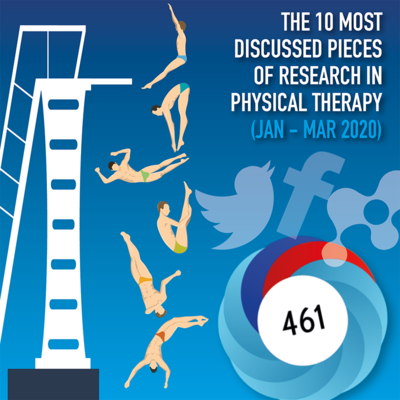 The 10 Most Discussed Pieces of Research in Physical Therapy: Jan-Mar 2020 [Infographic]