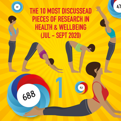 The 10 Most Discussed Pieces of Research in Health & Wellbeing: Jul-Sept 2020 [Infographic]