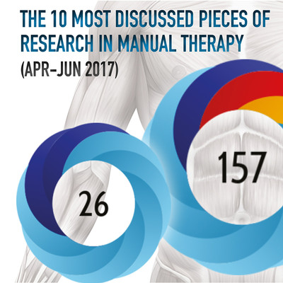 The 10 Most Discussed Pieces of Research in Manual Therapy: Apr-Jun 2017 [Infographic]