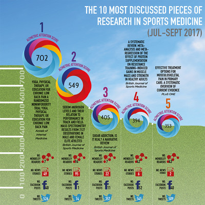 The 10 Most Discussed Pieces of Research in Sports Medicine: Jul-Sept 2017 [Infographic]