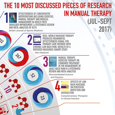 The 10 Most Discussed Pieces of Research in Manual Therapy: Jul-Sept 2017 [Infographic]