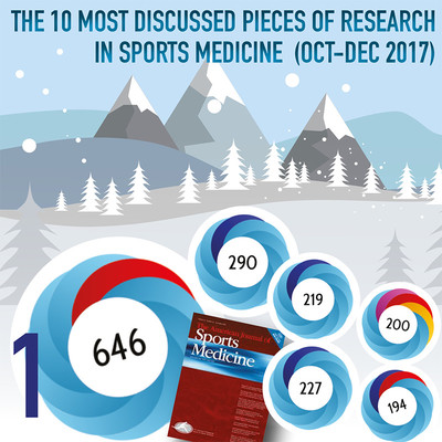 The 10 Most Discussed Pieces of Research in Physical Therapy: Oct-Dec 2017 [Infographic]