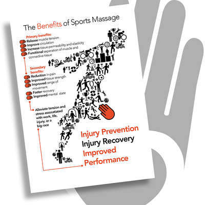 Massage and Sports Massage Posters